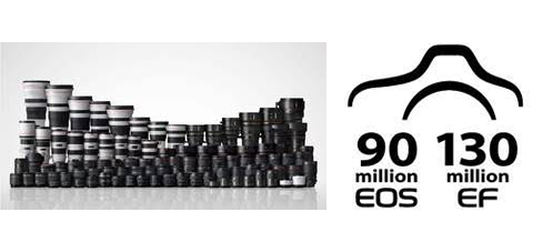 Canon has now produced 90 million EOS cameras and 130 million EF lenses